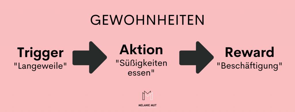 Beschreibung von Gewohnheiten durch den Ablauf von Trigger, Aktion, Belohnung.